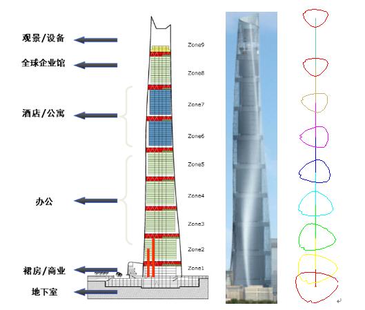 上海中心大厦塔楼结构设计(word版,18页)