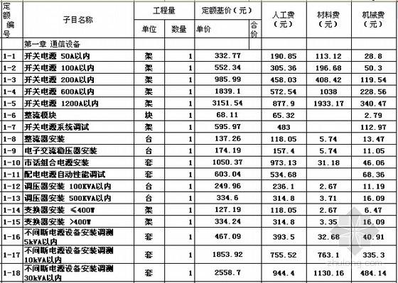 [北京]2012版通信工程预算定额电子版(EXCEL格式)
