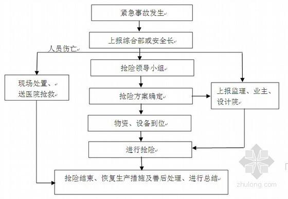 [天津]高层住宅楼工程土方开挖施工方案