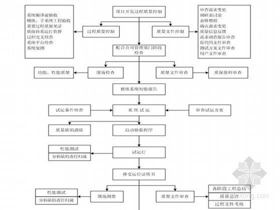 [山东]电力工程监理实施细则97页(附流程图及表格)