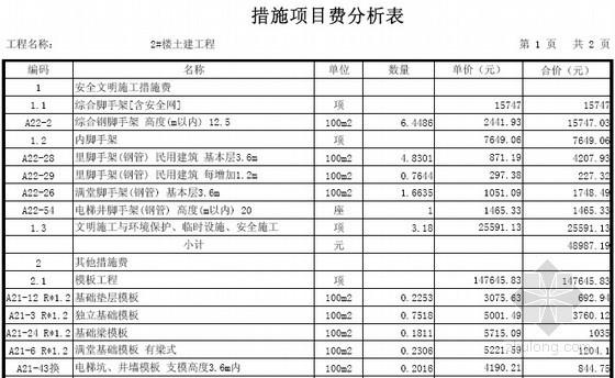 [广东]3层别墅建筑安装工程量清单计价实例(含施工图纸建筑面积479.0平方米)-措施项目费分析表