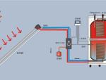 绝对是好东西!太阳能热水器与其他热水器相比谁更节能?