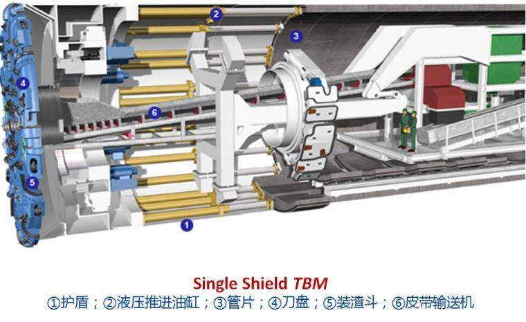 隧道施工第十二章掘进机与盾构施工技术PPT_2