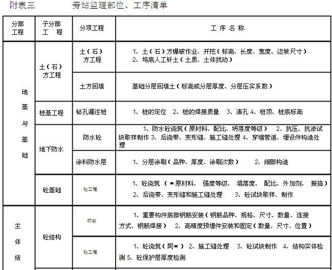 [重庆]住宅楼项目工程监理规划(228页,图文丰富)_4