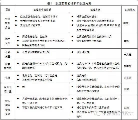 公共建筑电气节能改造案例详解——广州市设计大厦