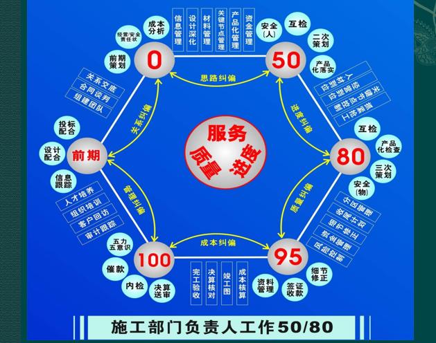 南京金浦滨江会所精装饰竣工工程质量管理总结
