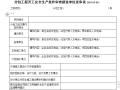 分包工程开工安全生产条件审查建设单位送审表