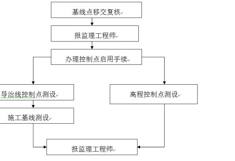 安仁河堤施工组织设计