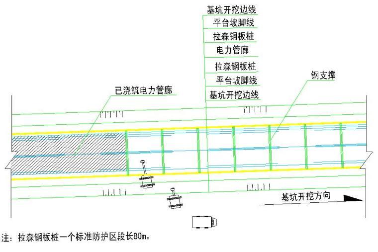 地下电力管廊工程深基坑专项施工方案(拉森钢板桩+钢管支撑)
