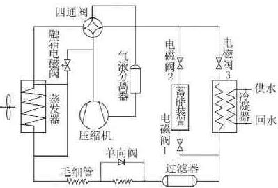 几种空气源热泵除霜方式的对比