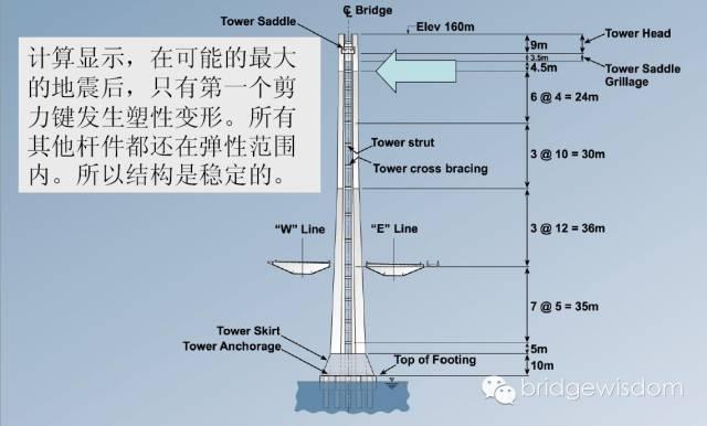 桥梁结构抗震设计核心理念_38
