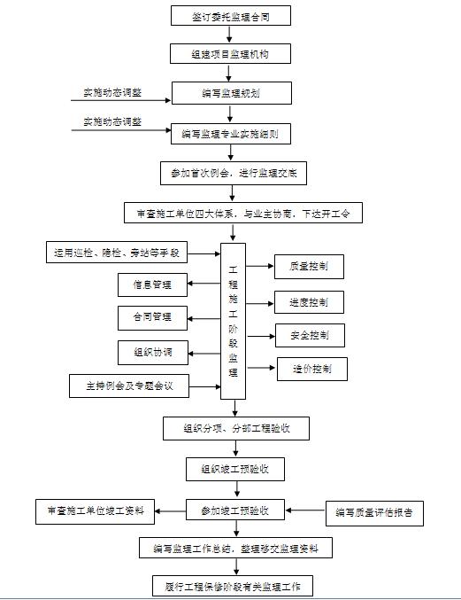 [甘肃]南北向城市次干道工程监理大纲191页(技术标,大量高清流程图)