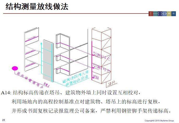 建筑工程测量放线施工标准做法图解_6