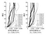 基于纤维模型的超高层钢筋混凝土结构弹塑性时程分析论文