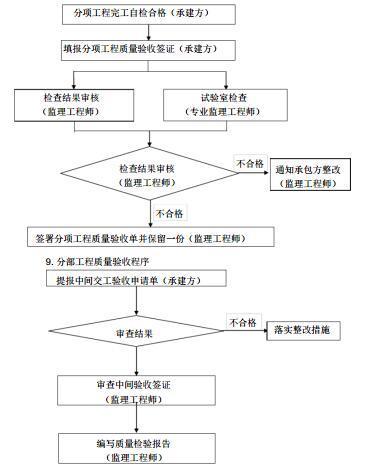 [合肥]轨道交通工程土建施工项目监理规划(286页)