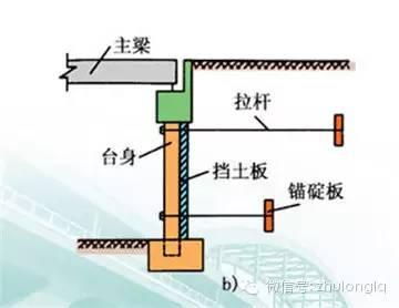 梁桥、拱桥桥台构造类型及其构造特点_15