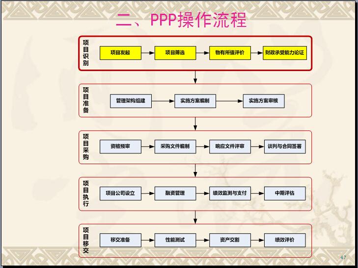 公共基础设施PPP项目管理理论与实践讲解(附案例)