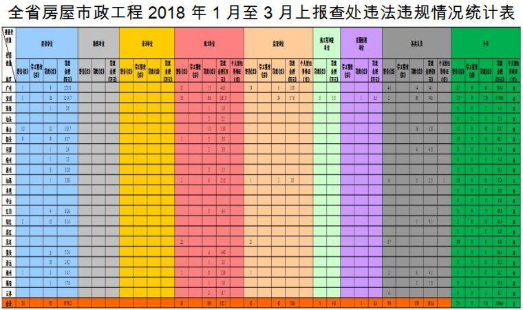 关于2018年1月至3月全省房屋市政工程质量安全管理有关工作情况的