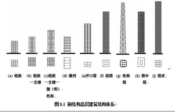 [全国]钢结构高层建筑施工(共84页)