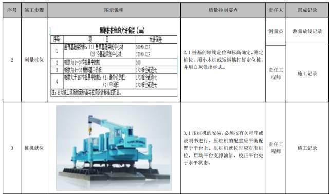 建筑工程施工工艺质量管理标准化指导手册_20