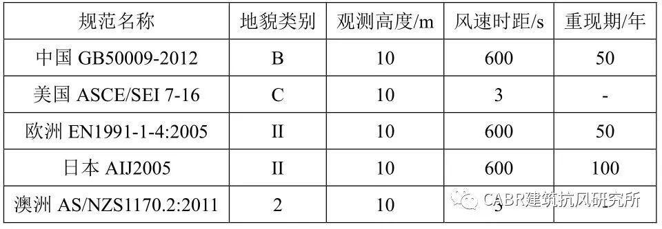 结构能抗几级风?中国规范的风荷载安全吗?风速常识收好不谢!_18