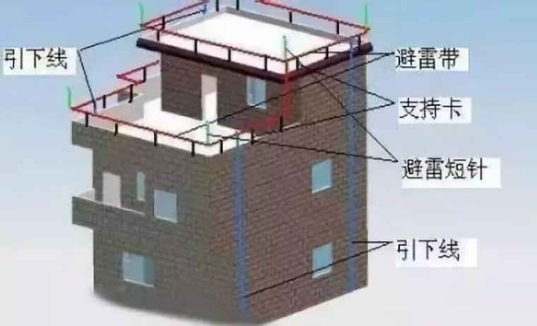 建筑防雷接地工程施工工艺流程