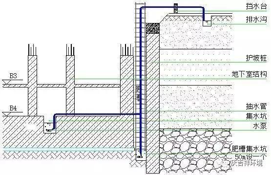 雨期建筑施工,应采取哪些安全措施?_5