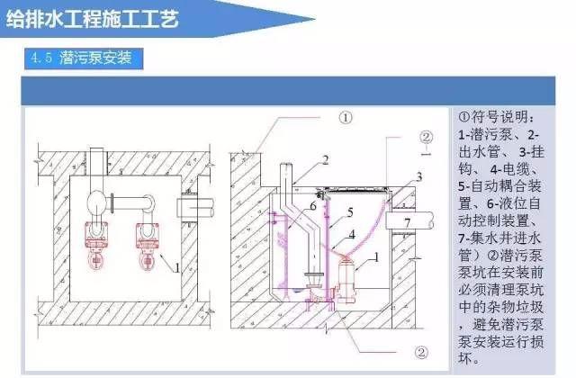 给排水工程施工工艺(图文详解说明)_16