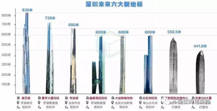 改革开放40年,盘点深圳历史上最重要的10栋超高层_89