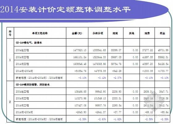 江苏2014定额应用资料下载-[江苏]2014版安装工程计价定额应用指导讲义(76页)