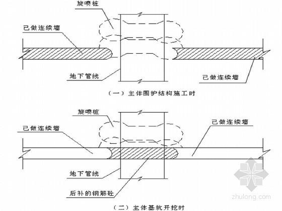 地铁车站深基坑围护与主体结构施工组织设计(技术标)