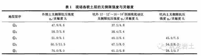 李广信教授:再议杭州地铁一号线湘湖站基坑事故_10