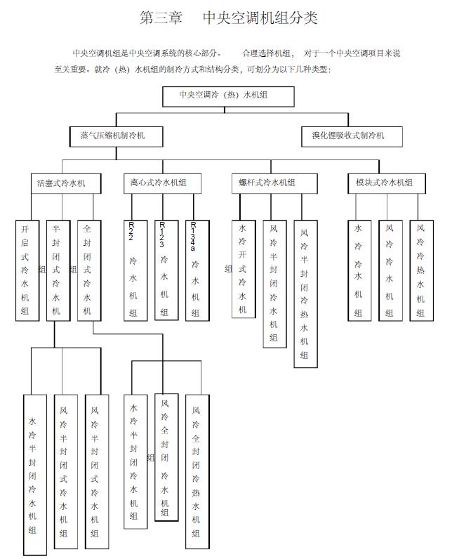 空调知识培训课件(99页)