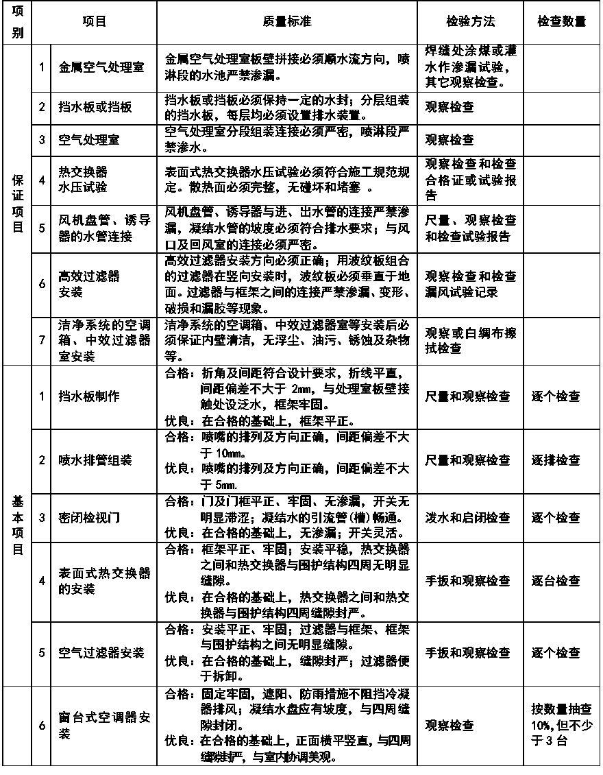 通风与空调安装工程施工质量监理实施细则参考手册_6