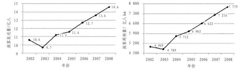 中国铁路、隧道与地下空间发展概况_6