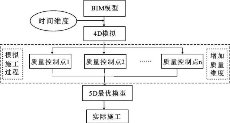 有BIM的助力装配式建筑如虎添翼_6