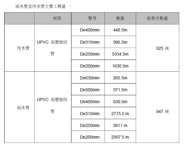 南京某新城区某村经济适用房室外雨污水管道施工方案