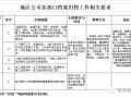 工程部资料归档/保管/移交/整理……,工程人员必学!