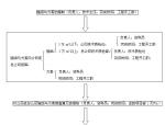 工程资料报审管理流程