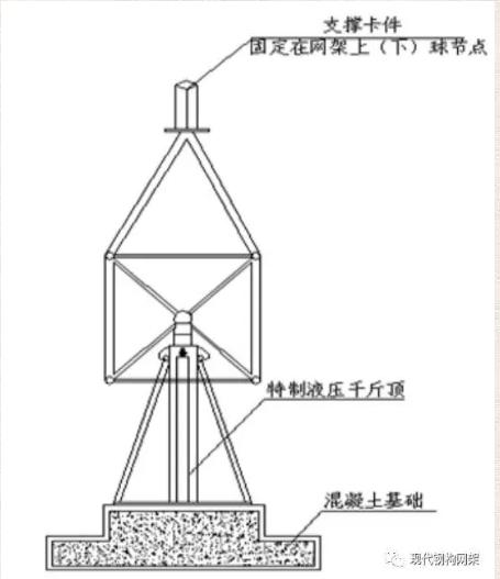 [行业资讯]大跨度煤棚焊接球网架液压顶升施工技术_9