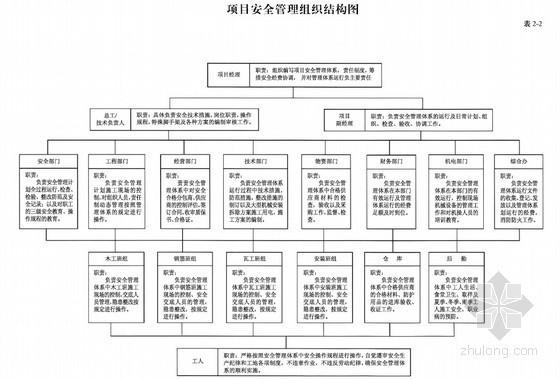 [武汉]建筑工程施工安全管理标准化手册表格(2010年)
