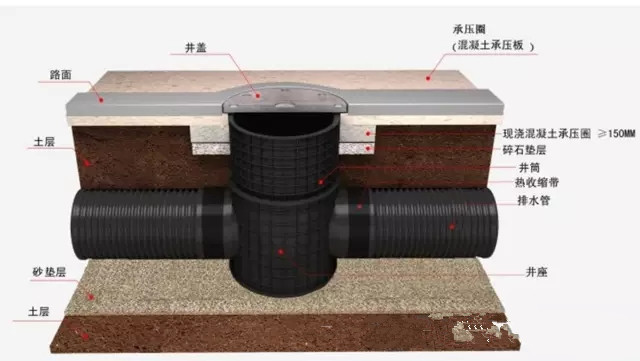 室外排水系统五大构筑物