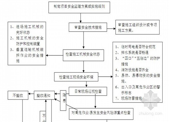 [河南]CNC加气站工程监理规划(钢网结构)