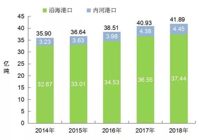 [数据]2018年交通运输行业发展统计公报_17