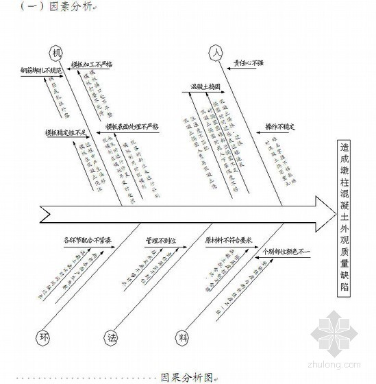 [QC]轻轨墩柱混凝土外观质量控制