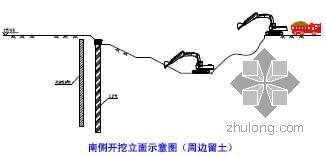 天津市某图书馆深基坑土方及支护施工方案(通过专家论证)