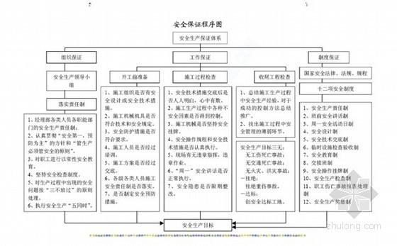[山东]市政工程某路段供热管网改造施工组织设计(投标)