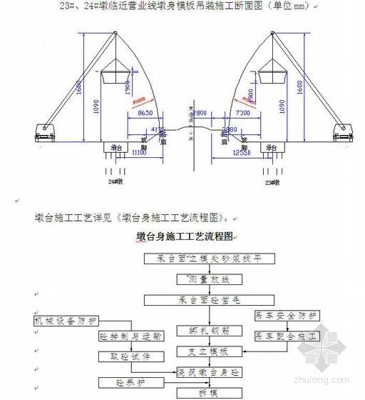 锦州至赤峰铁路跨既有线大桥桥墩施工方案