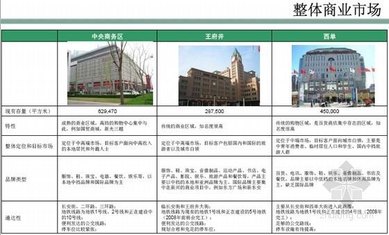 [北京]大型商业地产项目投资测算及竞争分析(图表丰富192页)