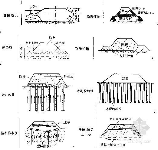 一级建造师市政实务考试重点(历年考题解析)